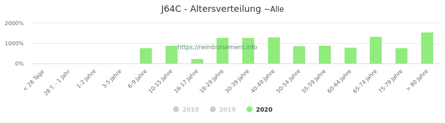 Prozentuale Verteilung der Patienten nach Alter der Fallpauschale J64C