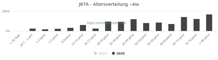 Prozentuale Verteilung der Patienten nach Alter der Fallpauschale J67A