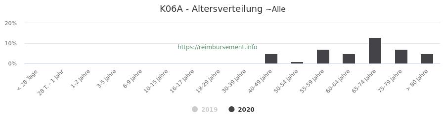 Prozentuale Verteilung der Patienten nach Alter der Fallpauschale K06A