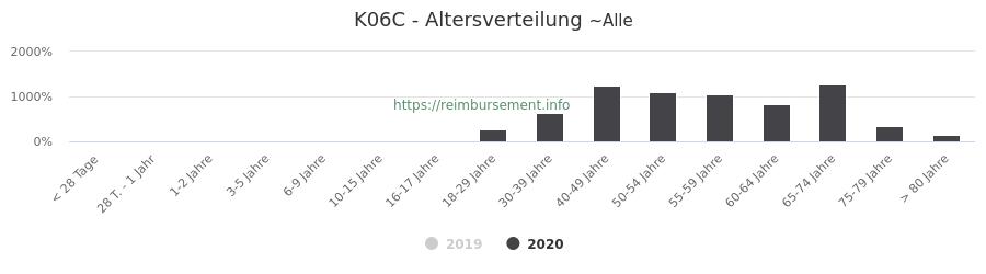 Prozentuale Verteilung der Patienten nach Alter der Fallpauschale K06C