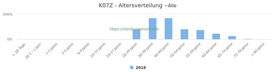 Prozentuale Verteilung der Patienten nach Alter der Fallpauschale K07Z
