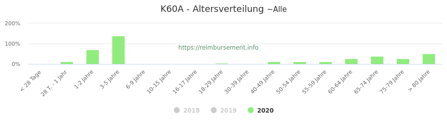 Prozentuale Verteilung der Patienten nach Alter der Fallpauschale K60A