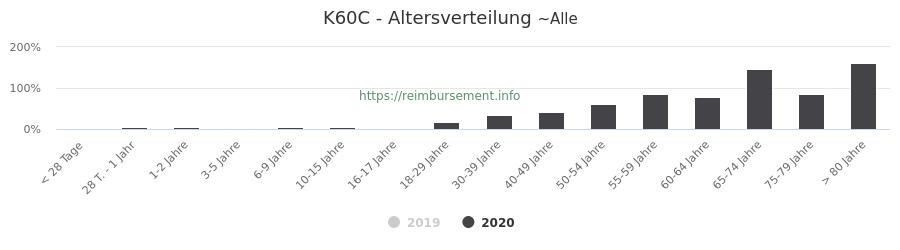 Prozentuale Verteilung der Patienten nach Alter der Fallpauschale K60C