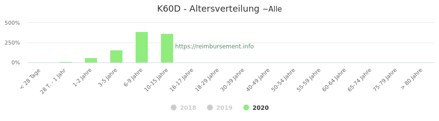 Prozentuale Verteilung der Patienten nach Alter der Fallpauschale K60D