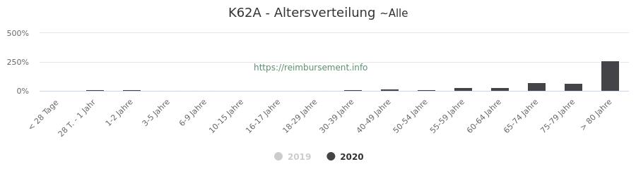Prozentuale Verteilung der Patienten nach Alter der Fallpauschale K62A