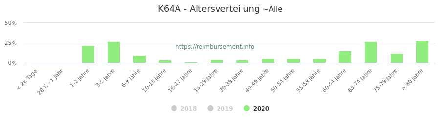 Prozentuale Verteilung der Patienten nach Alter der Fallpauschale K64A