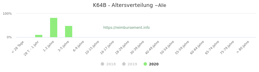 Prozentuale Verteilung der Patienten nach Alter der Fallpauschale K64B