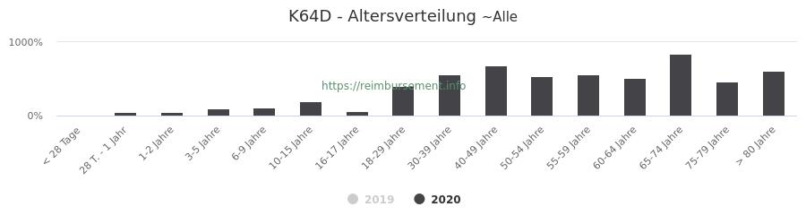 Prozentuale Verteilung der Patienten nach Alter der Fallpauschale K64D