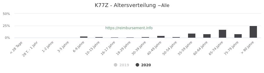 Prozentuale Verteilung der Patienten nach Alter der Fallpauschale K77Z