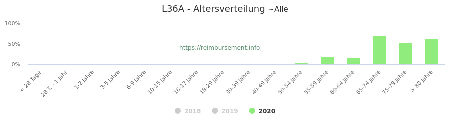 Prozentuale Verteilung der Patienten nach Alter der Fallpauschale L36A