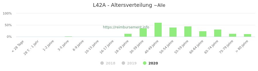 Prozentuale Verteilung der Patienten nach Alter der Fallpauschale L42A