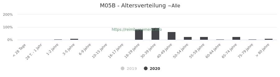 Prozentuale Verteilung der Patienten nach Alter der Fallpauschale M05B