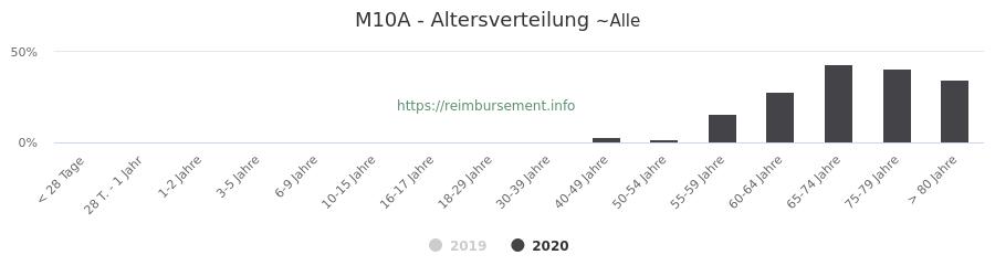 Prozentuale Verteilung der Patienten nach Alter der Fallpauschale M10A