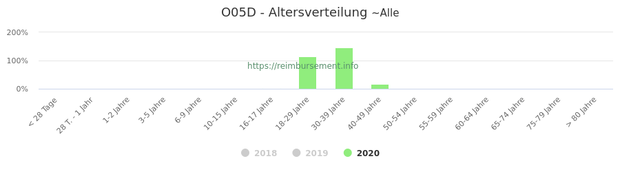 Prozentuale Verteilung der Patienten nach Alter der Fallpauschale O05D