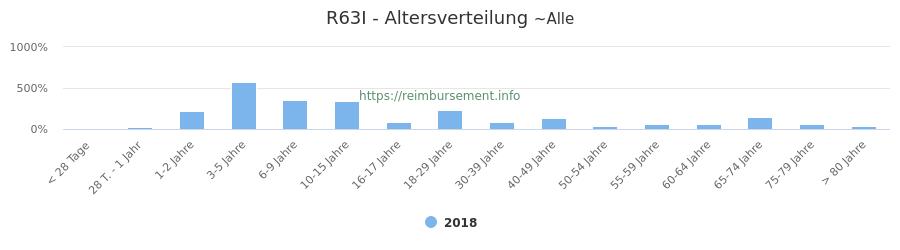 Prozentuale Verteilung der Patienten nach Alter der Fallpauschale R63I