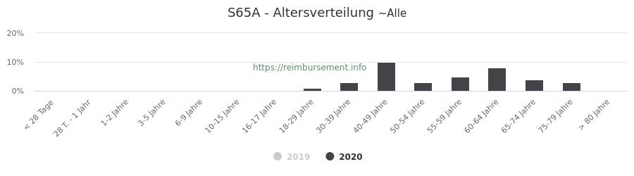 Prozentuale Verteilung der Patienten nach Alter der Fallpauschale S65A