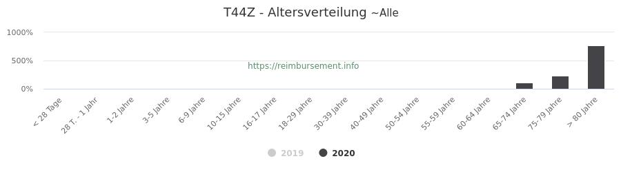 Prozentuale Verteilung der Patienten nach Alter der Fallpauschale T44Z