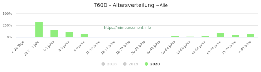 Prozentuale Verteilung der Patienten nach Alter der Fallpauschale T60D