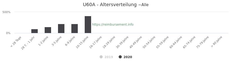 Prozentuale Verteilung der Patienten nach Alter der Fallpauschale U60A