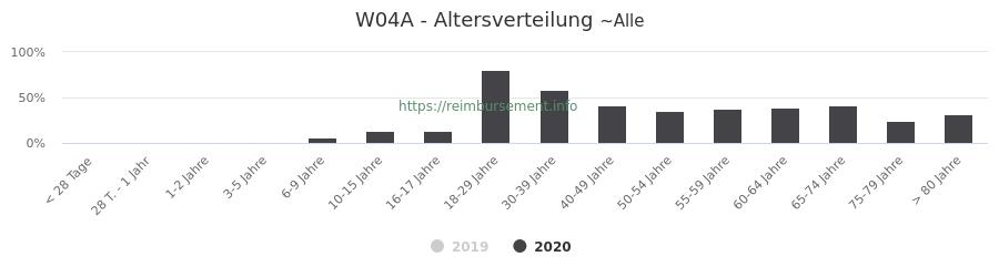 Prozentuale Verteilung der Patienten nach Alter der Fallpauschale W04A