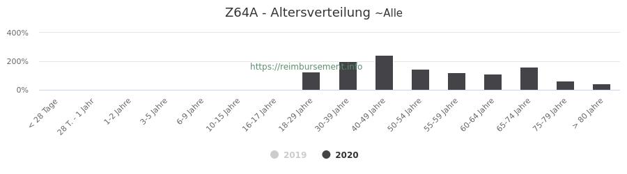 Prozentuale Verteilung der Patienten nach Alter der Fallpauschale Z64A