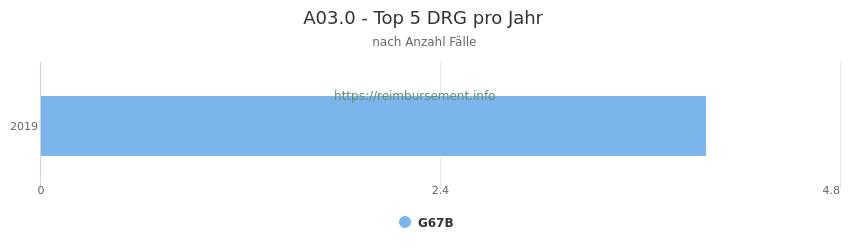 A03.0 Verteilung und Anzahl der zuordnungsrelevanten Fallpauschalen (DRG) zur Hauptdiagnose (ICD-10 Codes) pro Jahr