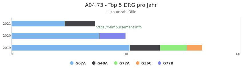 A04.73 Verteilung und Anzahl der zuordnungsrelevanten Fallpauschalen (DRG) zur Hauptdiagnose (ICD-10 Codes) pro Jahr