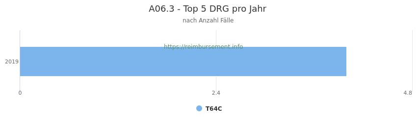 A06.3 Verteilung und Anzahl der zuordnungsrelevanten Fallpauschalen (DRG) zur Hauptdiagnose (ICD-10 Codes) pro Jahr