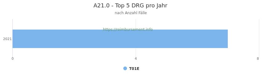 A21.0 Verteilung und Anzahl der zuordnungsrelevanten Fallpauschalen (DRG) zur Hauptdiagnose (ICD-10 Codes) pro Jahr
