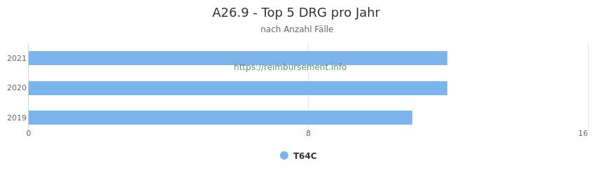 A26.9 Verteilung und Anzahl der zuordnungsrelevanten Fallpauschalen (DRG) zur Hauptdiagnose (ICD-10 Codes) pro Jahr