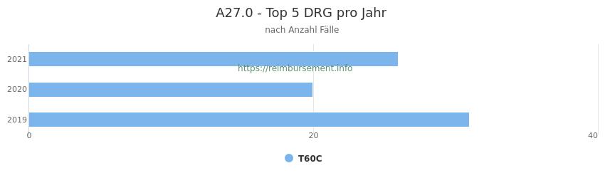 A27.0 Verteilung und Anzahl der zuordnungsrelevanten Fallpauschalen (DRG) zur Hauptdiagnose (ICD-10 Codes) pro Jahr