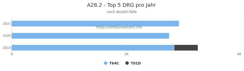 A28.2 Verteilung und Anzahl der zuordnungsrelevanten Fallpauschalen (DRG) zur Hauptdiagnose (ICD-10 Codes) pro Jahr