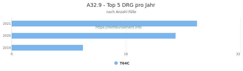 A32.9 Verteilung und Anzahl der zuordnungsrelevanten Fallpauschalen (DRG) zur Hauptdiagnose (ICD-10 Codes) pro Jahr