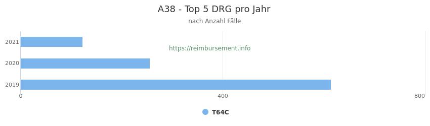 A38 Verteilung und Anzahl der zuordnungsrelevanten Fallpauschalen (DRG) zur Hauptdiagnose (ICD-10 Codes) pro Jahr