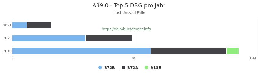 A39.0 Verteilung und Anzahl der zuordnungsrelevanten Fallpauschalen (DRG) zur Hauptdiagnose (ICD-10 Codes) pro Jahr