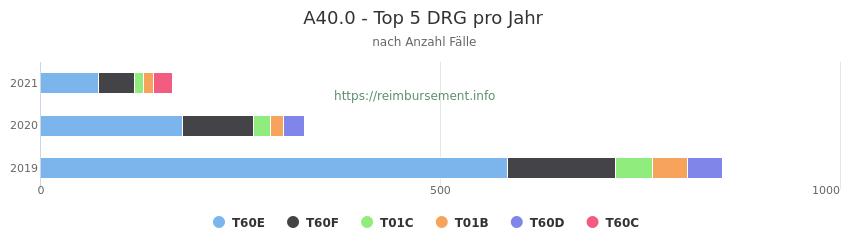 A40.0 Verteilung und Anzahl der zuordnungsrelevanten Fallpauschalen (DRG) zur Hauptdiagnose (ICD-10 Codes) pro Jahr