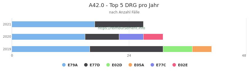 A42.0 Verteilung und Anzahl der zuordnungsrelevanten Fallpauschalen (DRG) zur Hauptdiagnose (ICD-10 Codes) pro Jahr