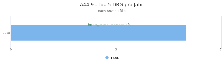 A44.9 Verteilung und Anzahl der zuordnungsrelevanten Fallpauschalen (DRG) zur Hauptdiagnose (ICD-10 Codes) pro Jahr