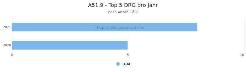 A51.9 Verteilung und Anzahl der zuordnungsrelevanten Fallpauschalen (DRG) zur Hauptdiagnose (ICD-10 Codes) pro Jahr
