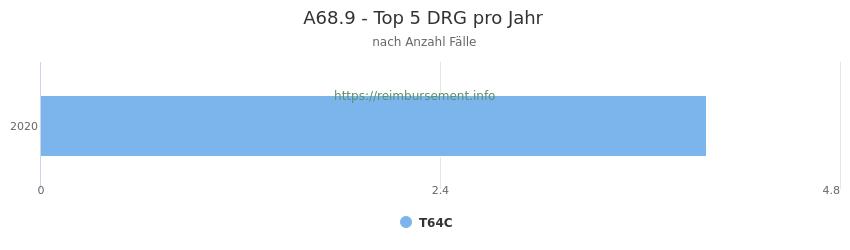 A68.9 Verteilung und Anzahl der zuordnungsrelevanten Fallpauschalen (DRG) zur Hauptdiagnose (ICD-10 Codes) pro Jahr