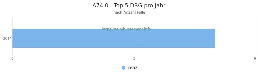 A74.0 Verteilung und Anzahl der zuordnungsrelevanten Fallpauschalen (DRG) zur Hauptdiagnose (ICD-10 Codes) pro Jahr