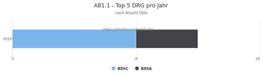 A81.1 Verteilung und Anzahl der zuordnungsrelevanten Fallpauschalen (DRG) zur Hauptdiagnose (ICD-10 Codes) pro Jahr