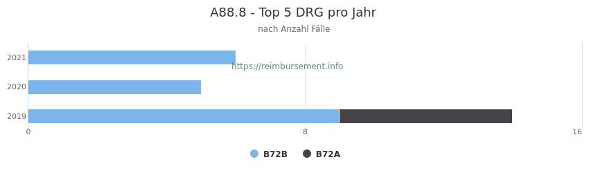 A88.8 Verteilung und Anzahl der zuordnungsrelevanten Fallpauschalen (DRG) zur Hauptdiagnose (ICD-10 Codes) pro Jahr
