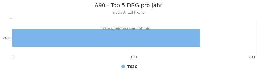 A90 Verteilung und Anzahl der zuordnungsrelevanten Fallpauschalen (DRG) zur Hauptdiagnose (ICD-10 Codes) pro Jahr