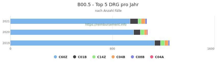 B00.5 Verteilung und Anzahl der zuordnungsrelevanten Fallpauschalen (DRG) zur Hauptdiagnose (ICD-10 Codes) pro Jahr