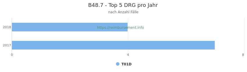 B48.7 Verteilung und Anzahl der zuordnungsrelevanten Fallpauschalen (DRG) zur Hauptdiagnose (ICD-10 Codes) pro Jahr