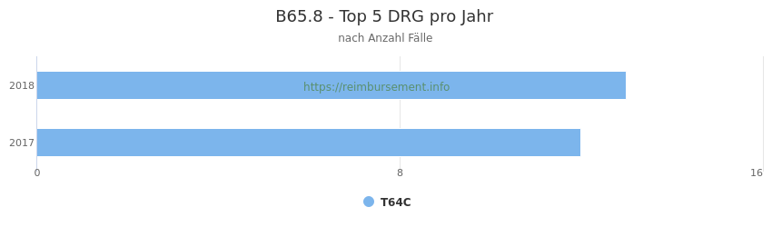 B65.8 Verteilung und Anzahl der zuordnungsrelevanten Fallpauschalen (DRG) zur Hauptdiagnose (ICD-10 Codes) pro Jahr