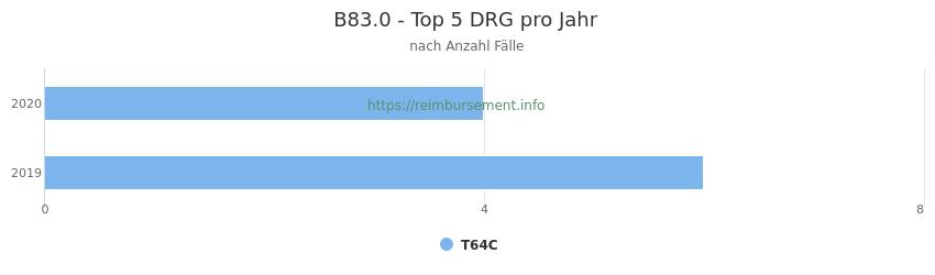 B83.0 Verteilung und Anzahl der zuordnungsrelevanten Fallpauschalen (DRG) zur Hauptdiagnose (ICD-10 Codes) pro Jahr