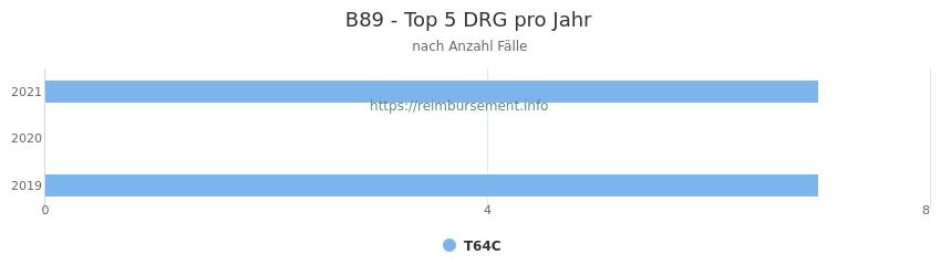 B89 Verteilung und Anzahl der zuordnungsrelevanten Fallpauschalen (DRG) zur Hauptdiagnose (ICD-10 Codes) pro Jahr