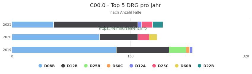 C00.0 Verteilung und Anzahl der zuordnungsrelevanten Fallpauschalen (DRG) zur Hauptdiagnose (ICD-10 Codes) pro Jahr